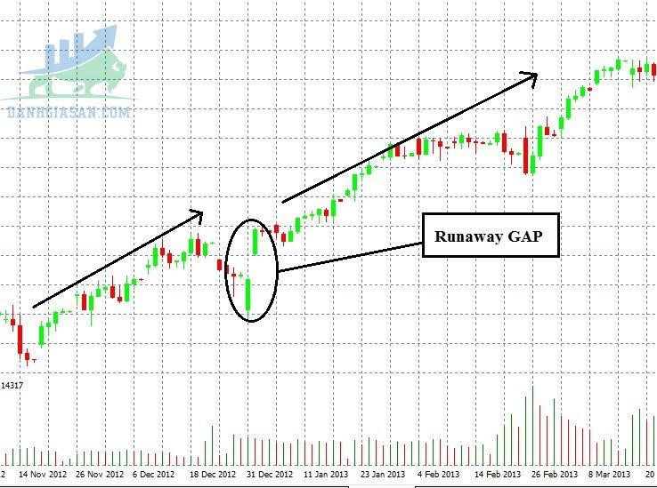 Runaway Gap hay Continuation Gap (Gap tiếp diễn)