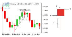 Tìm hiểu mô hình nến Hanging Man trên thị trường Forex