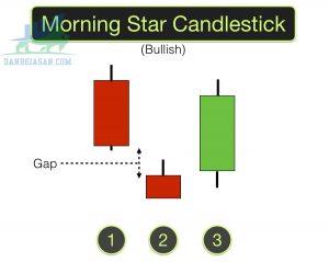 Tìm hiểu mô hình nến Morning Star phổ biến trên thị trường