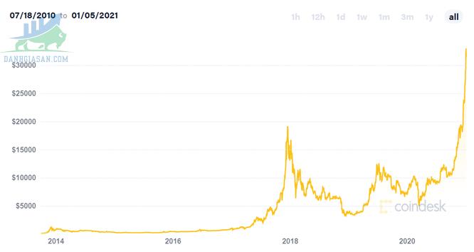 tiền điện tử Bitcoin biến động mạnh mẽ