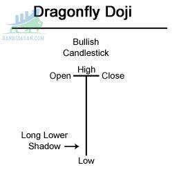 Mô hình nến Dragonfly Doji