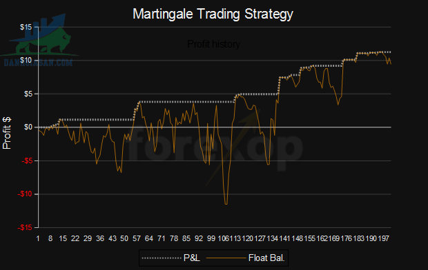 Chiến lược Martingale là gì?