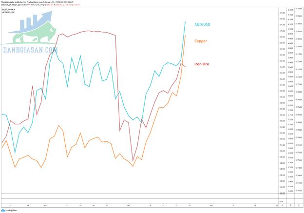 Phân tích cặp tiền tệ AUD / USD trên biểu đồ hàng ngày