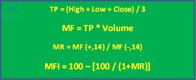 Công thức tổng hợp của chỉ báo Money Flow Index