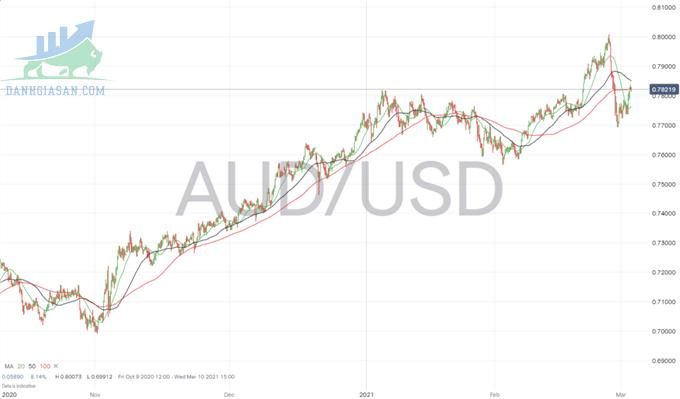 Biến động cặp tiền tệ AUD / USD trên khung thời gian 3 giờ