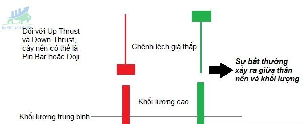 Nguyên lý hoạt động của phương pháp phân tích Volume Spread Analysis