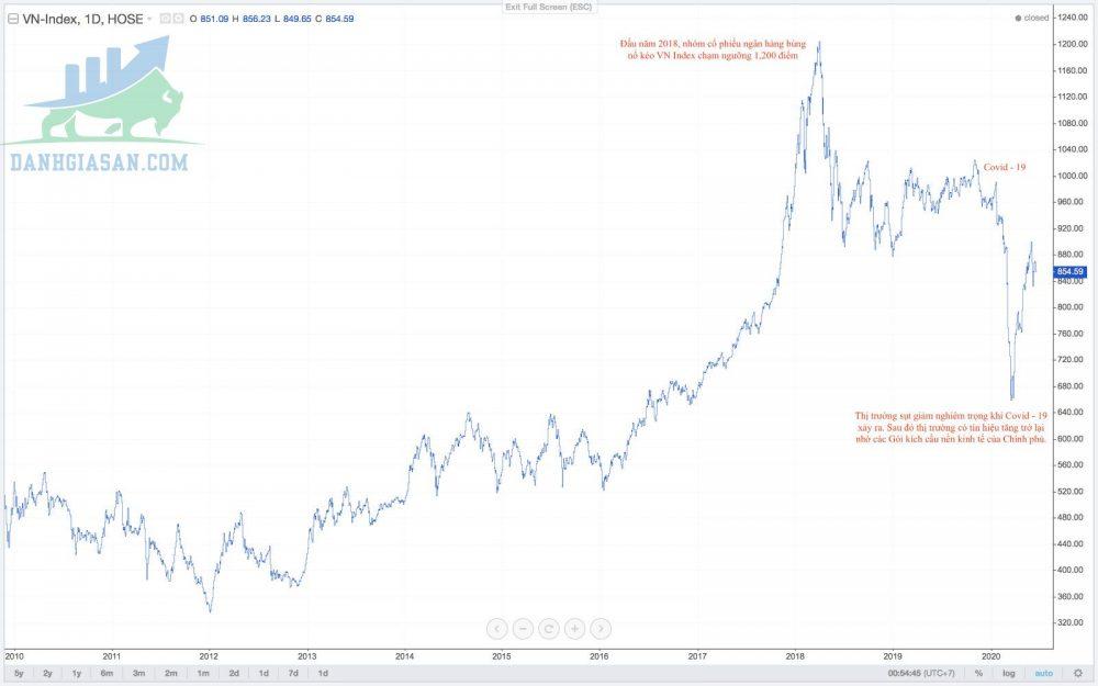 Tổng quan về thị trường chứng khoán Việt Nam