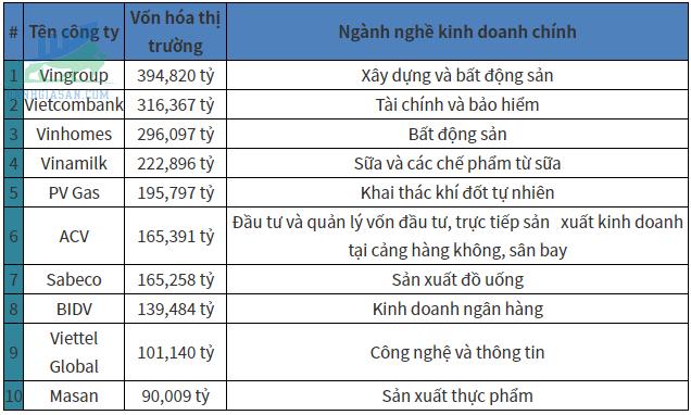Top 10 công ty có giá trị vốn hóa lớn nhất thị trường chứng khoán Việt Nam