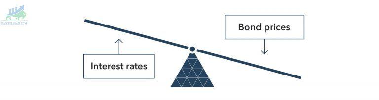 Các yếu tố ảnh hưởng đến giá trái phiếu (Bond)