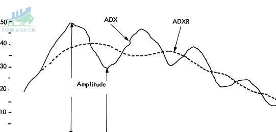 Tại sao nên lựa chọn chỉ báo ADX?