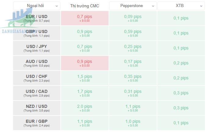 Các khoản phí của sàn CMC Markets