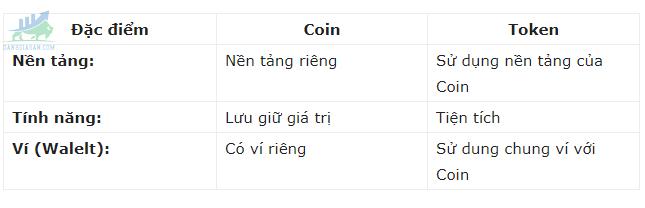 Điểm khác nhau giữa Token và Coin