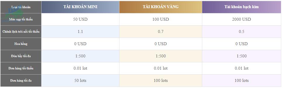 Các loại tài khoản sàn giao dịch Forex FT Markets