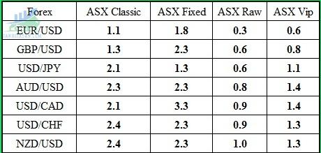 Spread trung bình của một số cặp Forex