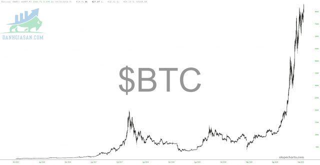 Biểu đồ Bitcoin dài hạn.