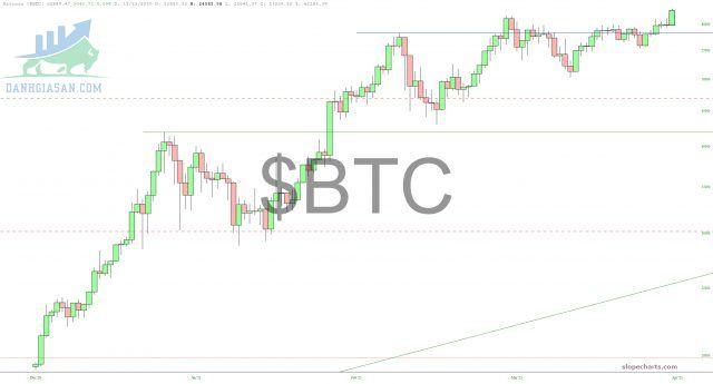 Biểu đồ Bitcoin.