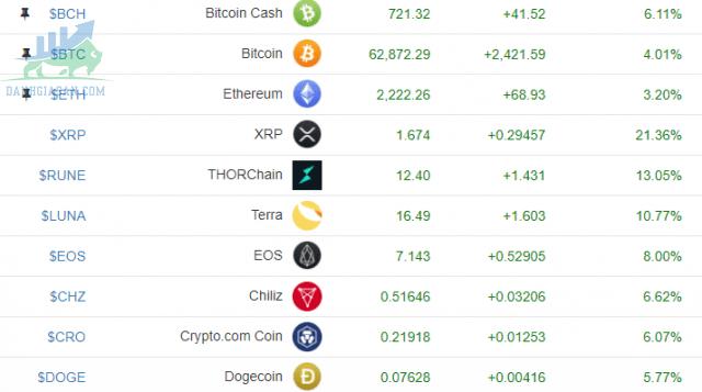 Cryptos trở thành nơi dự trữ an toàn