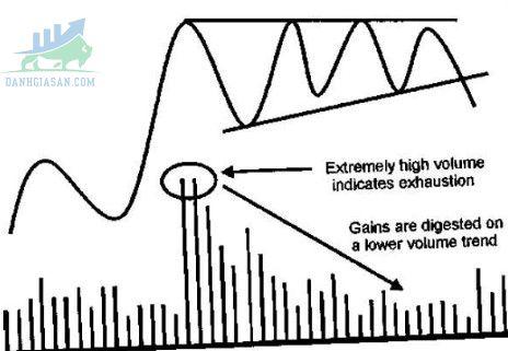 Volume cũng là một cách để xác định đảo chiều