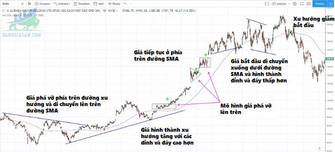 Ví dụ về biểu đồ giao dịch theo xu hướng