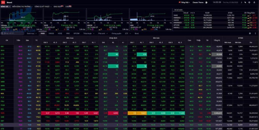 Mua cổ phiếu Việt Nam tại Công ty cổ phần chứng khoán SSI