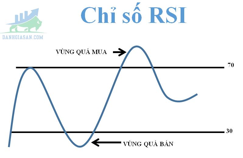 Khối lượng RSI