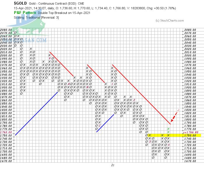 Thị trường giá vàng biến động theo góc nhìn đồ thị P&F - Ngày 16/04/2021