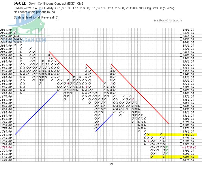 Vàng biến động theo góc nhìn đồ thị P&F - Ngày 01/04/2021