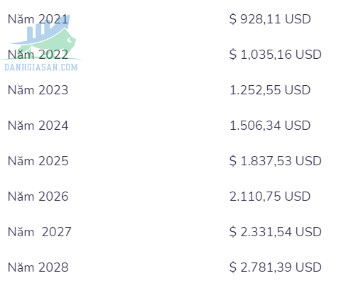 Dự đoán Chia coin của trang web https://digitalcoinprice.com/