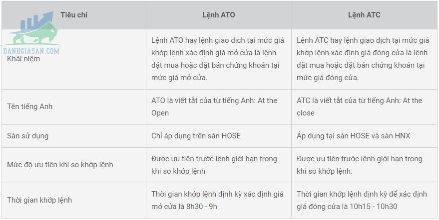 So sánh lệnh ATO và ATC
