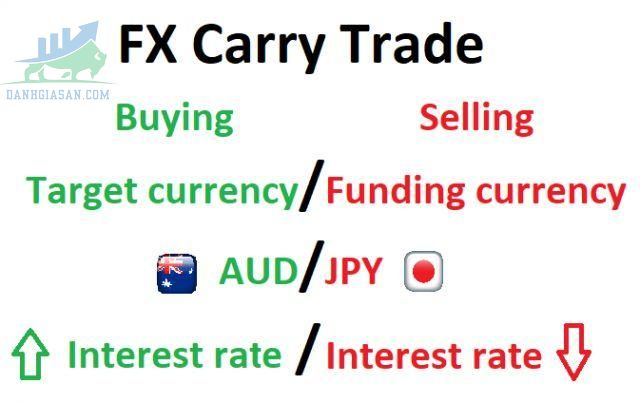 Chiến lược giao dịch Carry trade