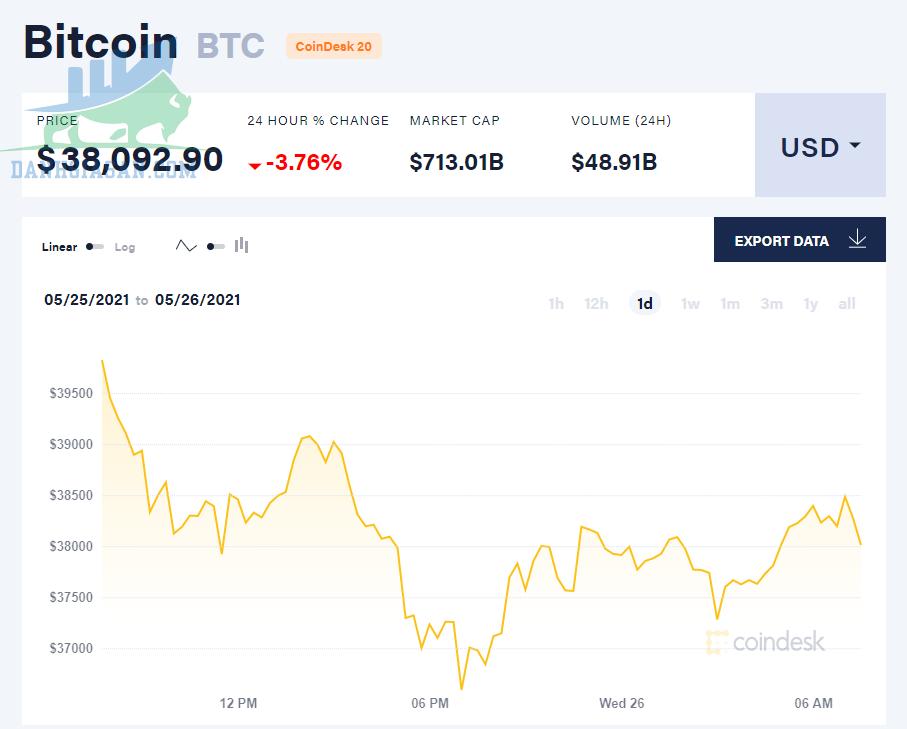 Phân tích Bitcoin theo ngày, giá bitcoin đồng loạt giảm - ngày 26/05/2021