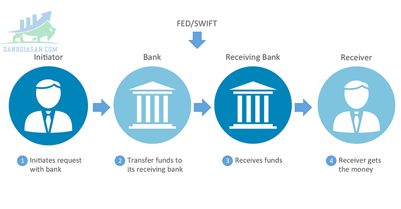 Quy trình hoạt động của Bank Wire Transfer