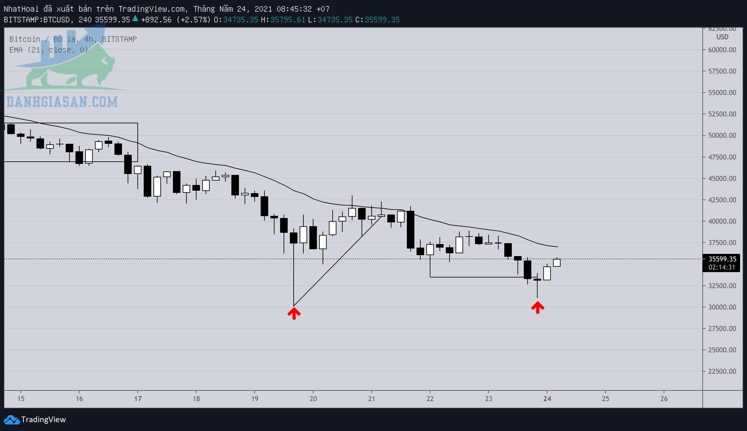 Thị trường Bitcoin giảm mạnh, xu hướng nào cho nhà đầu tư - ngày 24/05/2021
