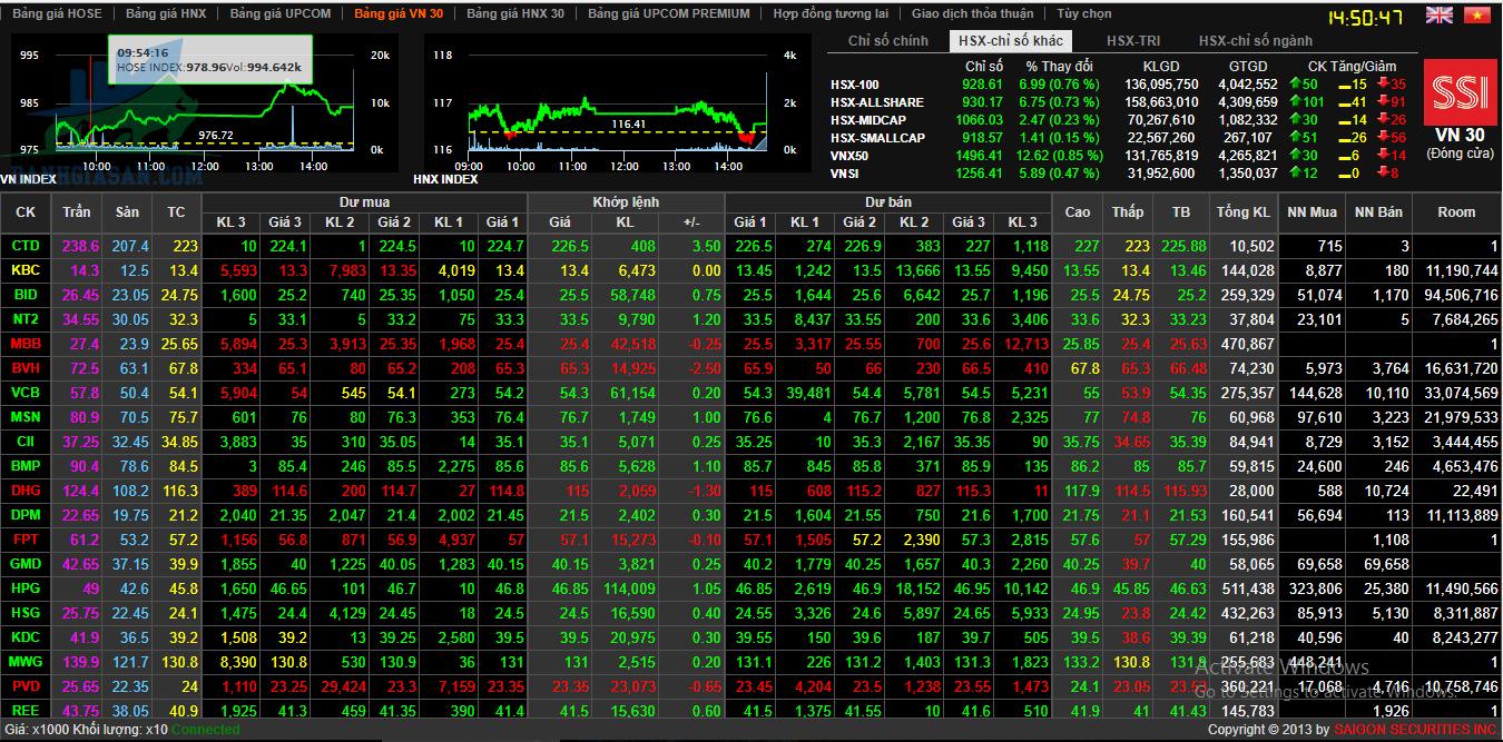 Cách chơi cổ phiếu - xem và phân tích bảng giá chứng khoán