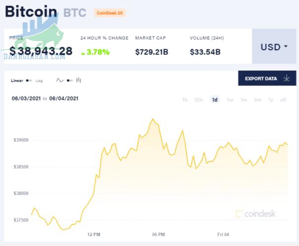 Tiền điện tử Bitcoin tăng - (Nguồn: CoinDesk).