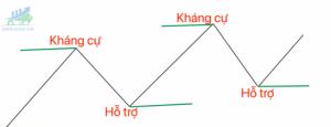 Cách nhận biết vùng bán và vùng mua trong Forex