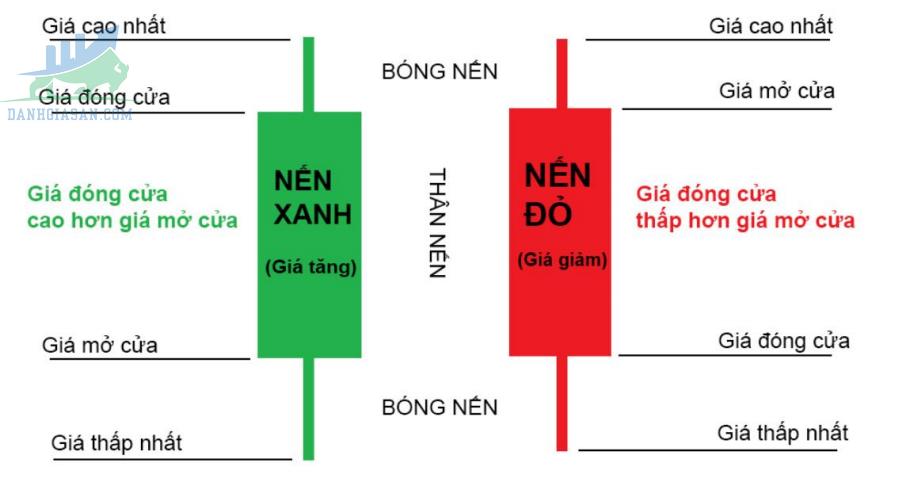Cấu tạo của mô hình nến Nhật
