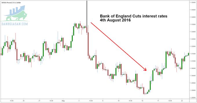 Biểu đồ cặp tiền tệ GBP / USD