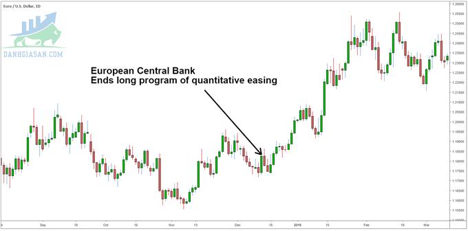 Ngân hàng Trung ương Châu Âu đã kết thúc chương trình nới lỏng định lượng kéo dài