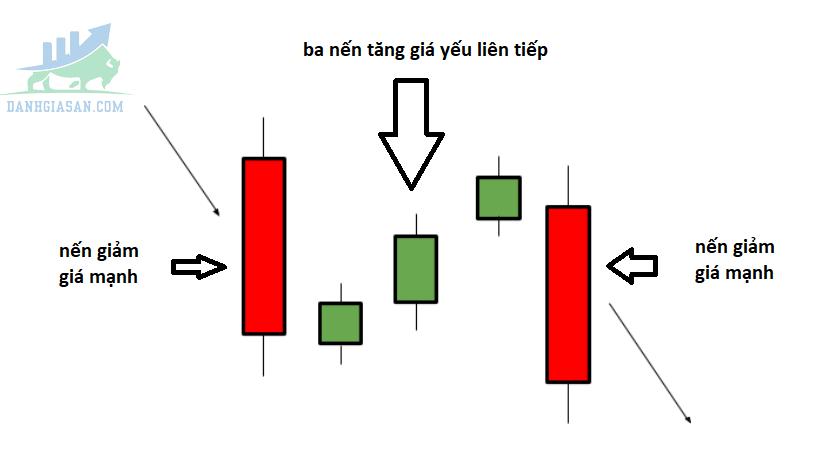 Falling Three Methods (Giảm Giá 3 Bước)