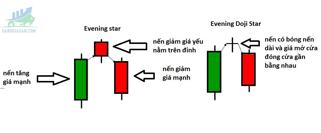 Evening Star (Sao Hôm) và Evening Doji Star