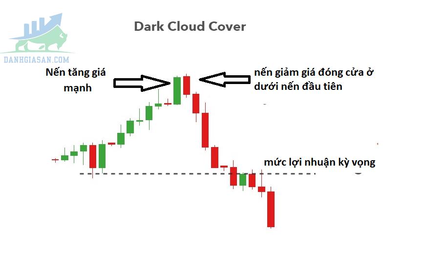 Dark Cloud Cover (Mây Đen Bao Phủ)