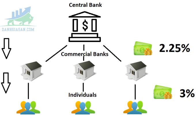 Mối liên quan giữa ngân hàng trung ương và lãi suất