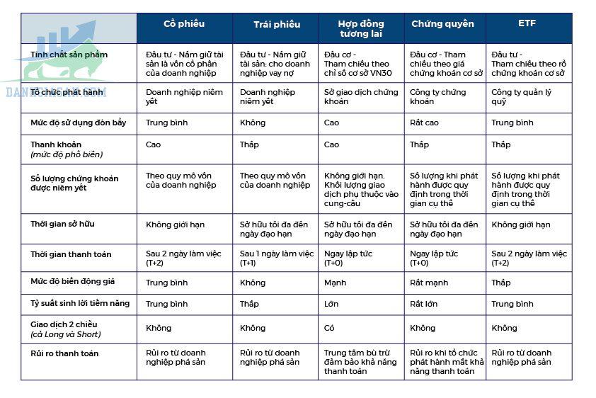 So sánh đặc điểm của các sản phẩm