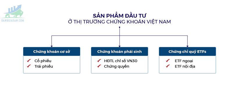 Các sản phẩm chứng khoán tại thị trường chứng khoán Việt Nam