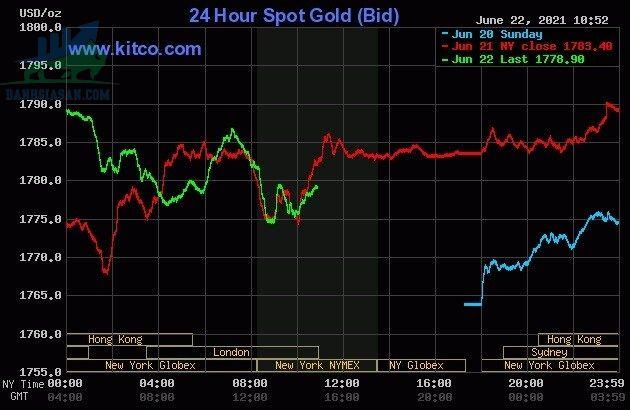 Biến động giá vàng quang ngưỡng 1.780 USD/ounce - ngày 23/06/2021