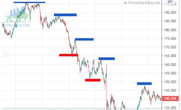 Sử dụng lý thuyết Dow để xác định xu hướng