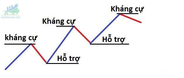 Sửdụng đường trendline để xác định xu hướng