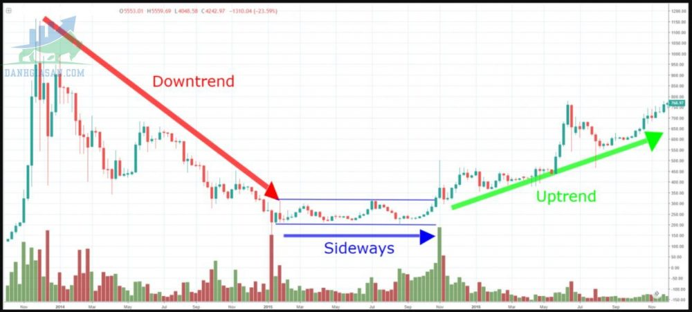 Thị trường sideway là gì?