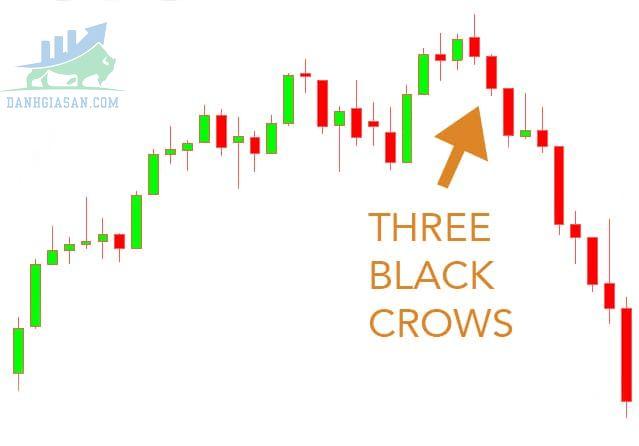 Mô hình nến Three Black Crows là gì?